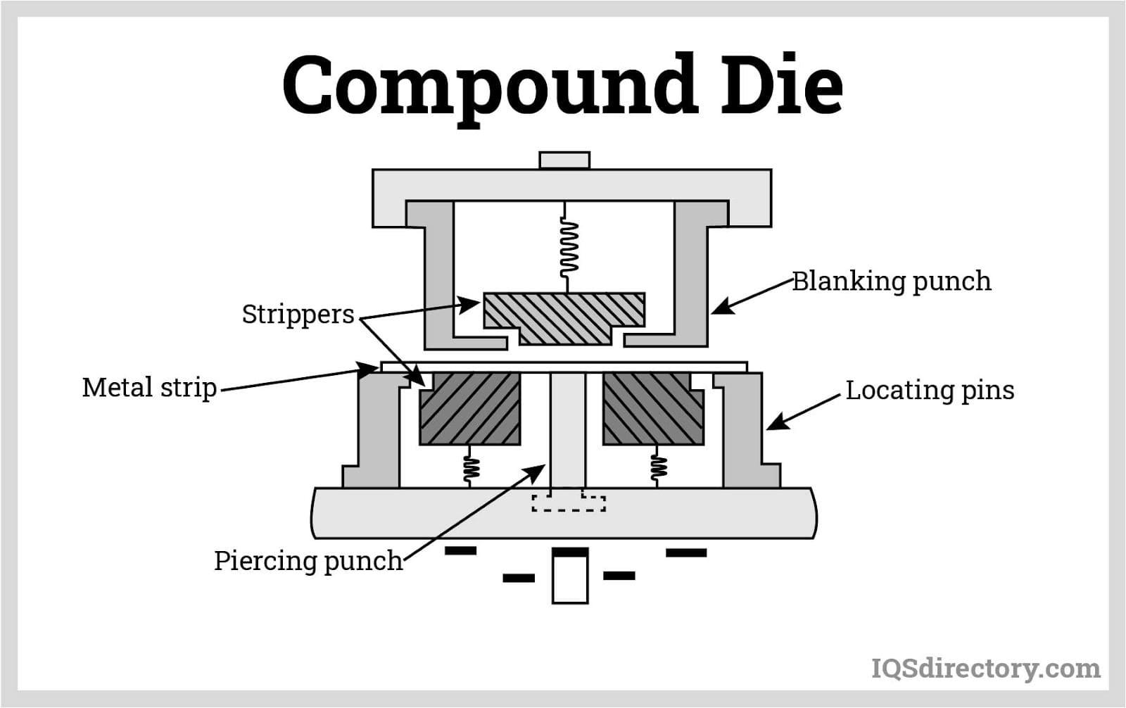 Compound Die