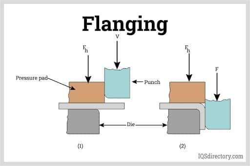 Flanging