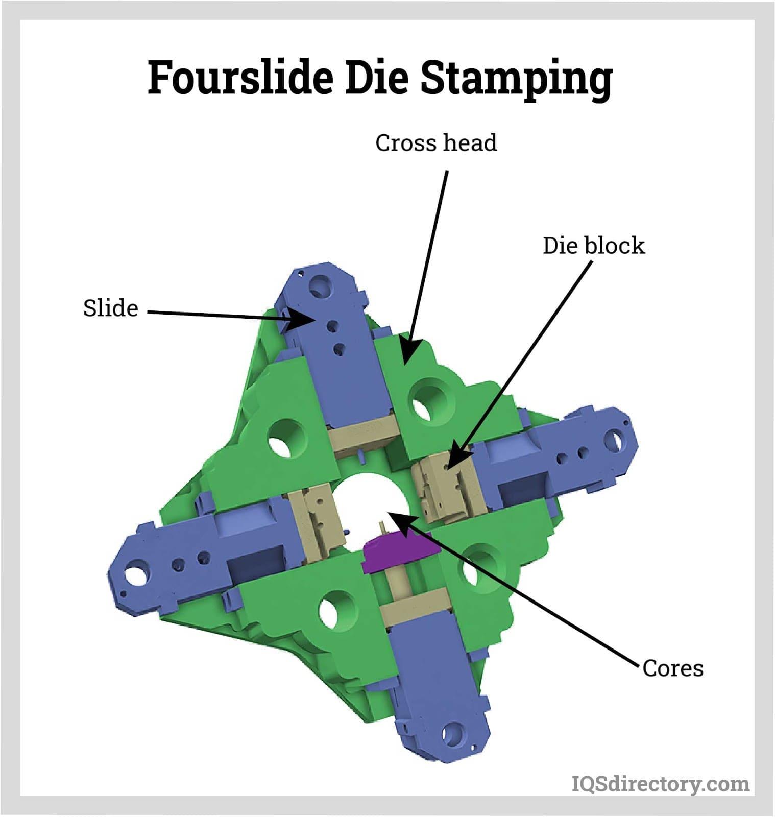 Fourslide Die Stamping