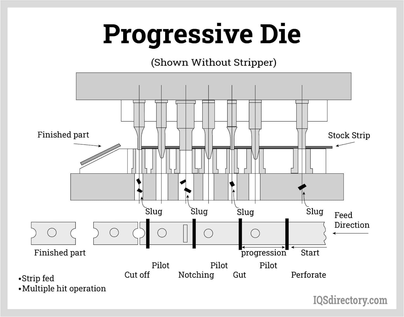 Progressive Die