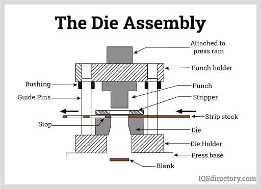 The Die Assembly