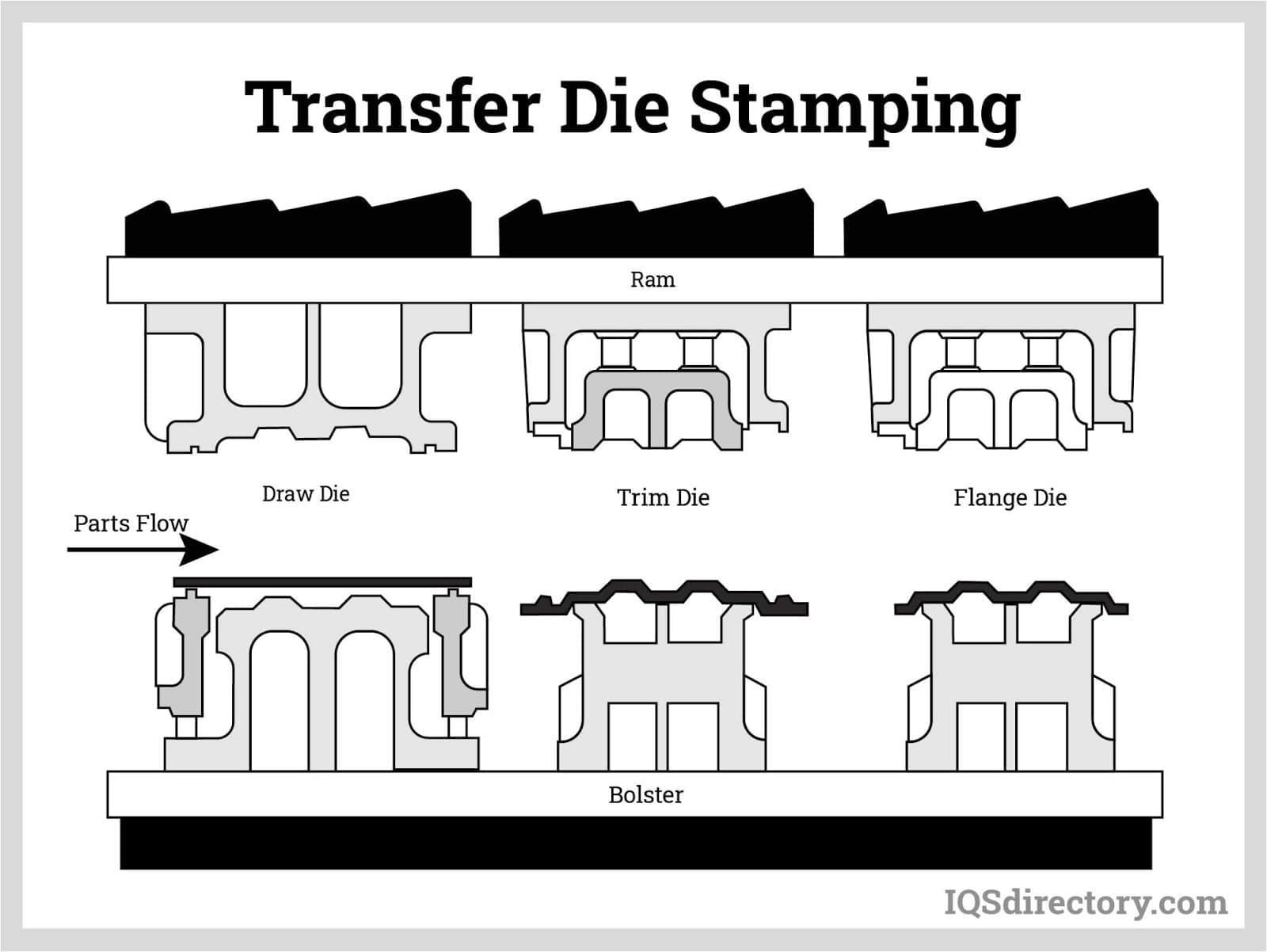 Transfer Die Stamping