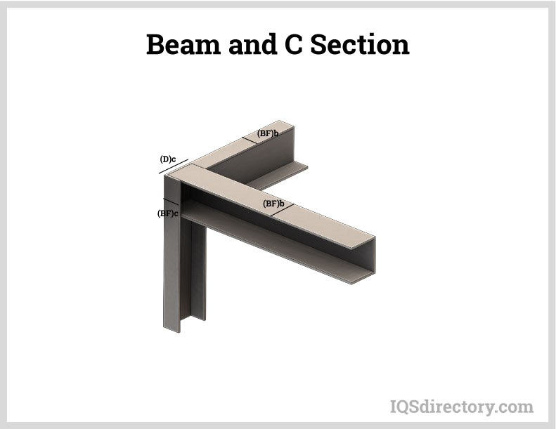 Beam and C Section