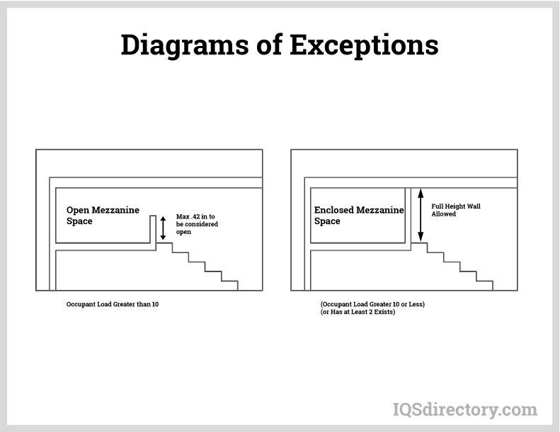 Diagrams of Exceptions