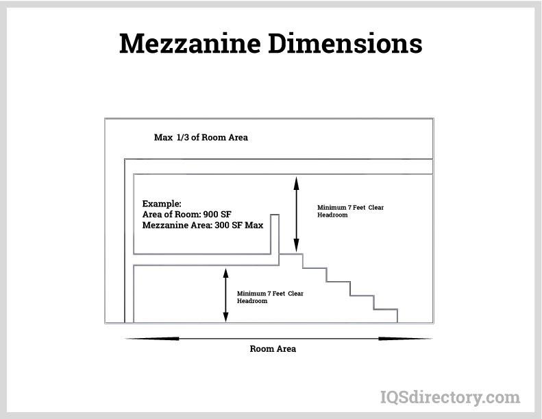 Mezzanine Dimensions
