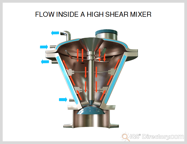 Flow Inside A High Shear Mixer