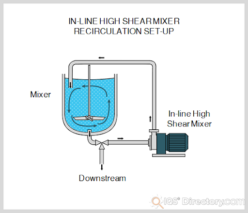 In-Line High Shear Mixer Recirculation Set-Up
