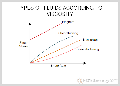 Types of Fluids According to Viscosity