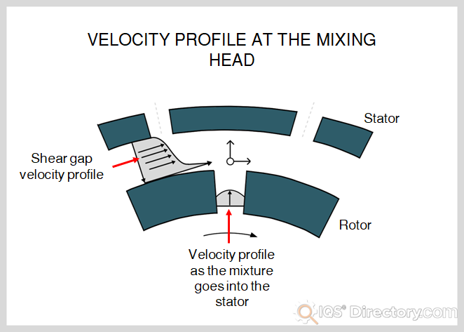 Velocity Profile at the Mixing Head