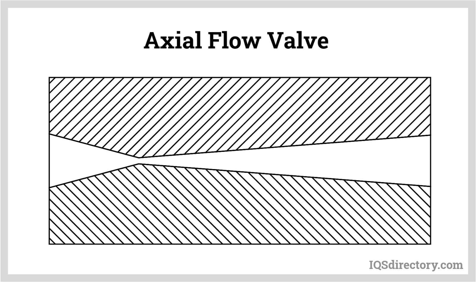 Axial Flow Valve