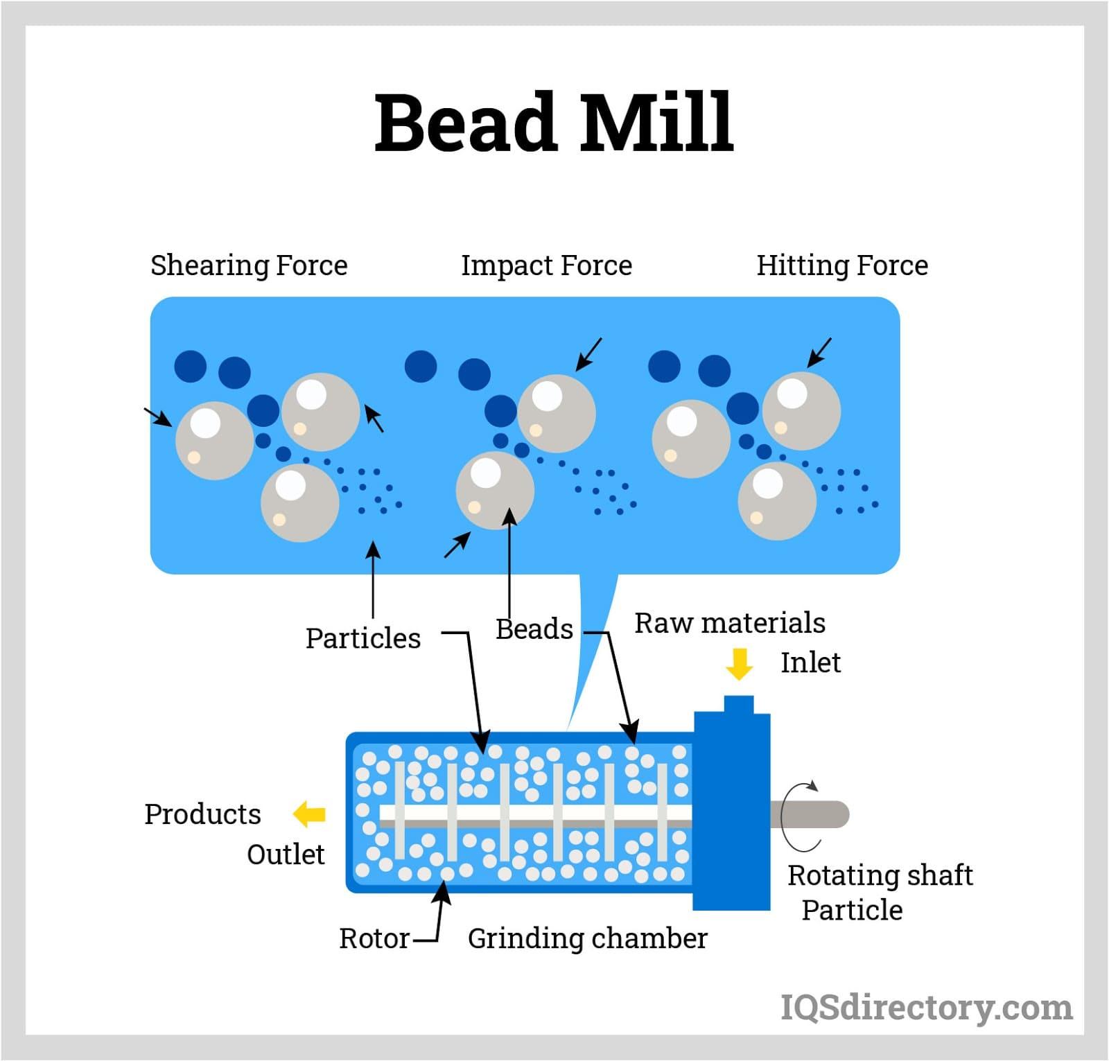 Bead Mill