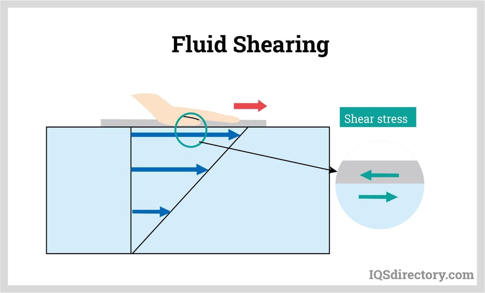 Fluid Shearing