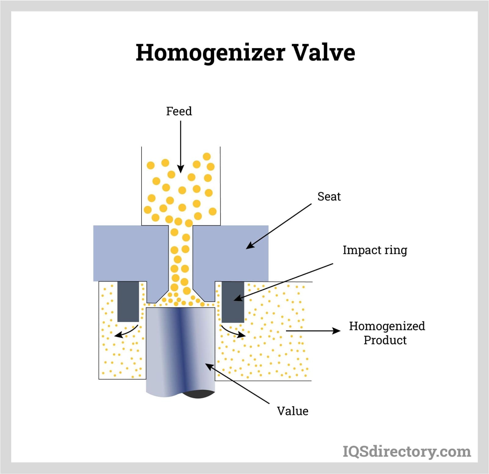 Homogenizer Valve