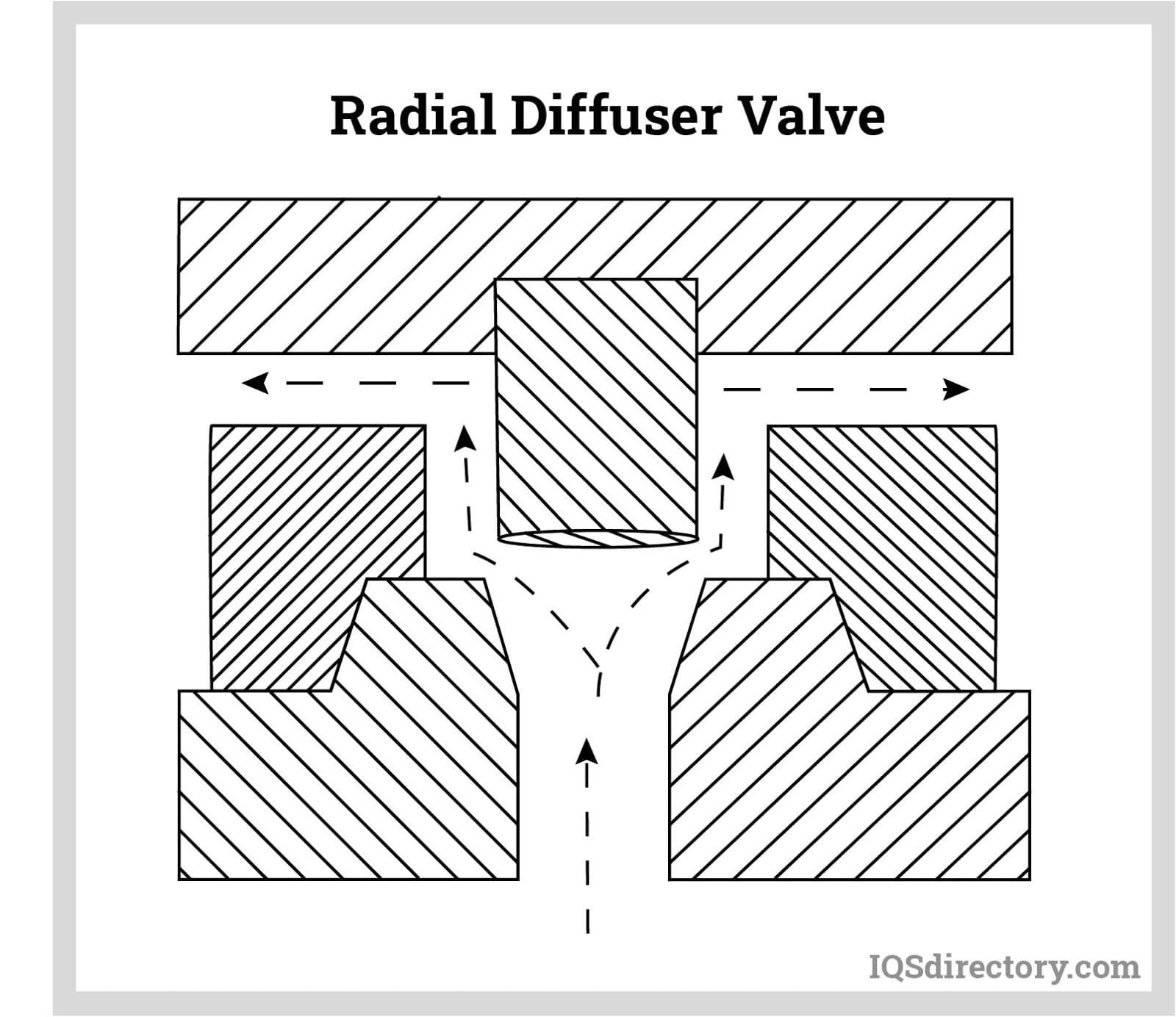 Radial Diffuser Valve
