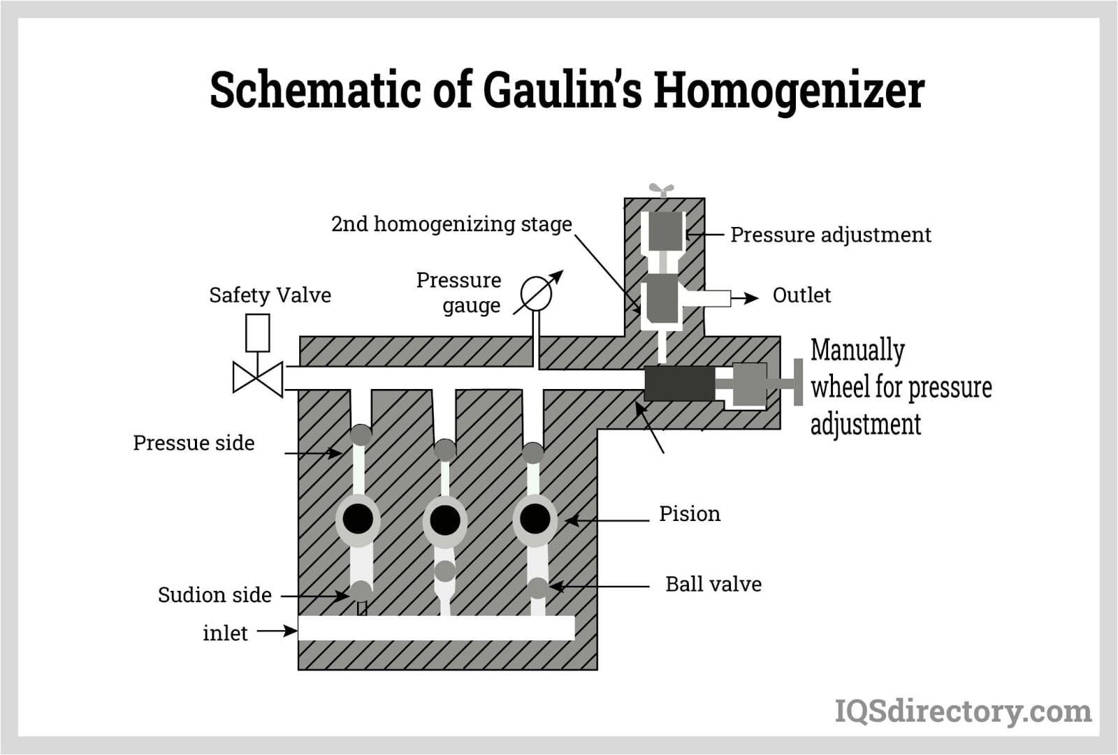 Schematic of Gaulin's Homogenizer