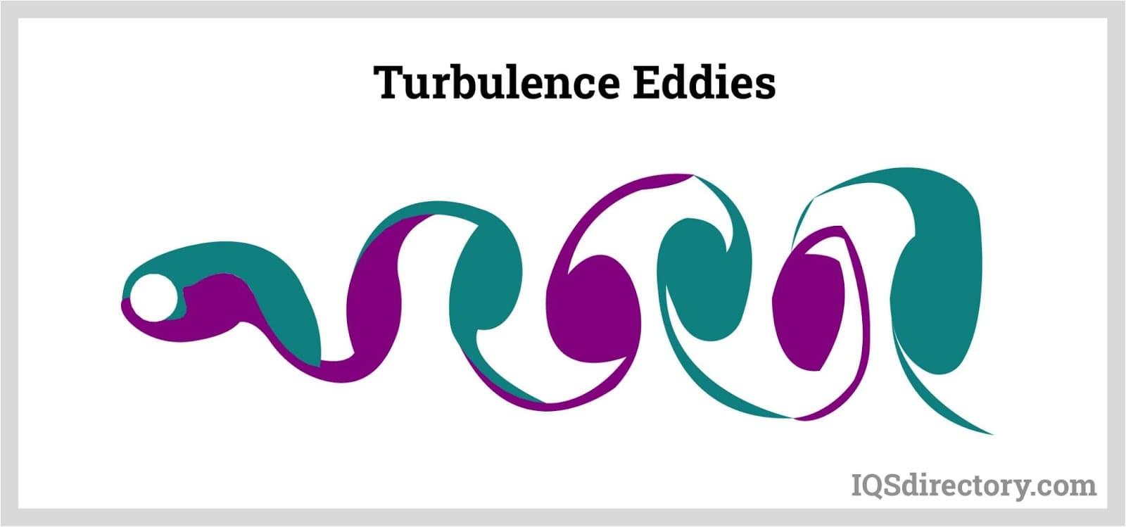 Turbulence Eddies