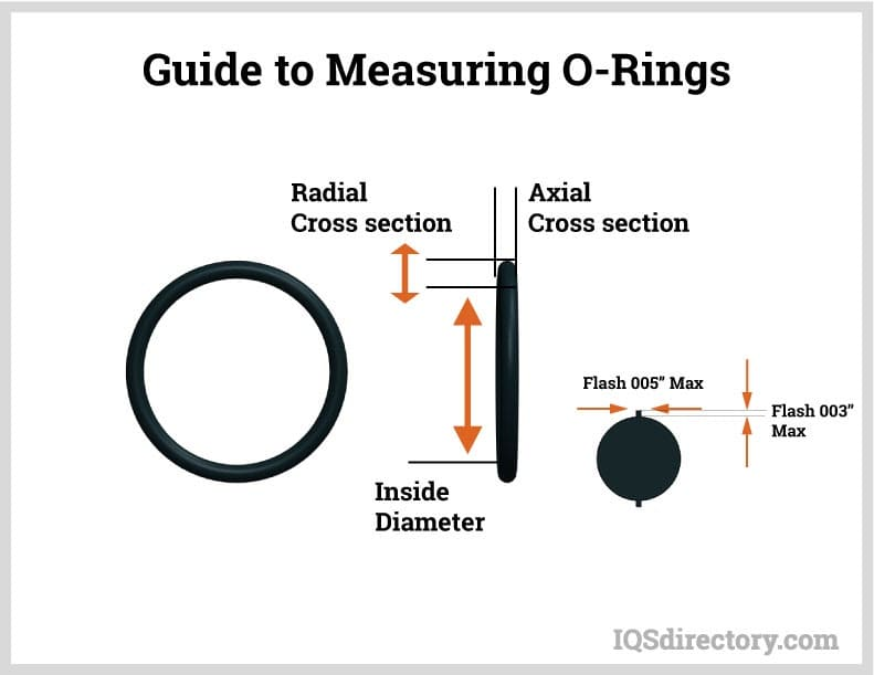 Guide to Measuring O-Rings