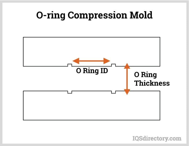 O-ring Compression Mold