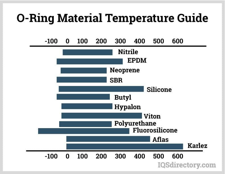 O-Ring Material Temperature Guide
