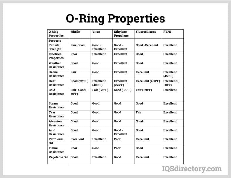 O-ring Properties