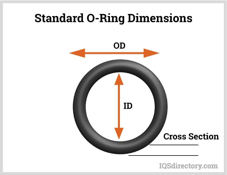 Standard O-Ring Dimensions