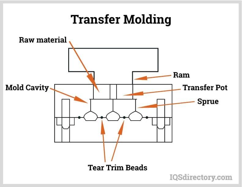 Transfer Molding