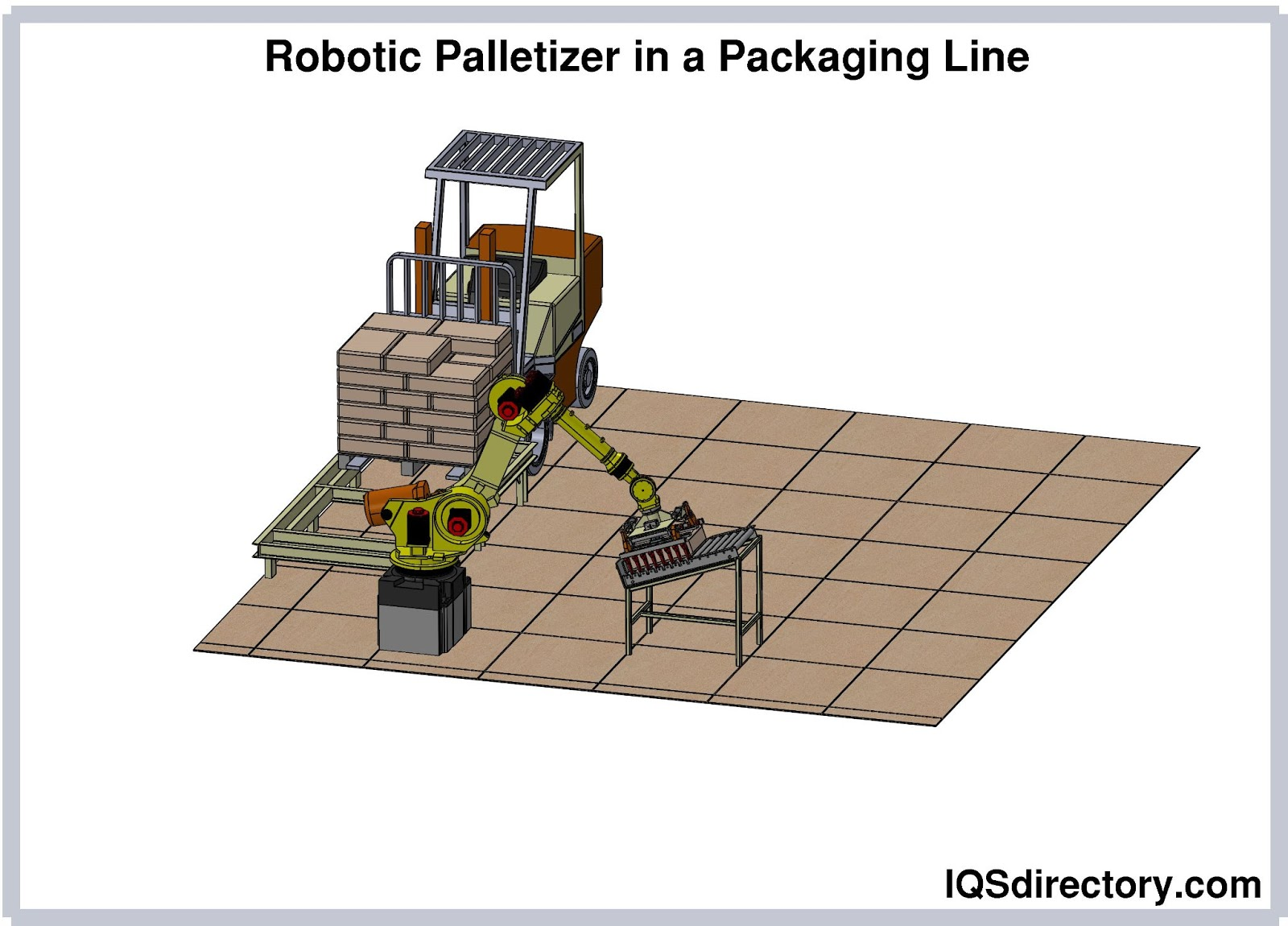 Robotic Palletizer in a Packaging Line
