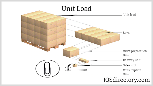 Unit Load