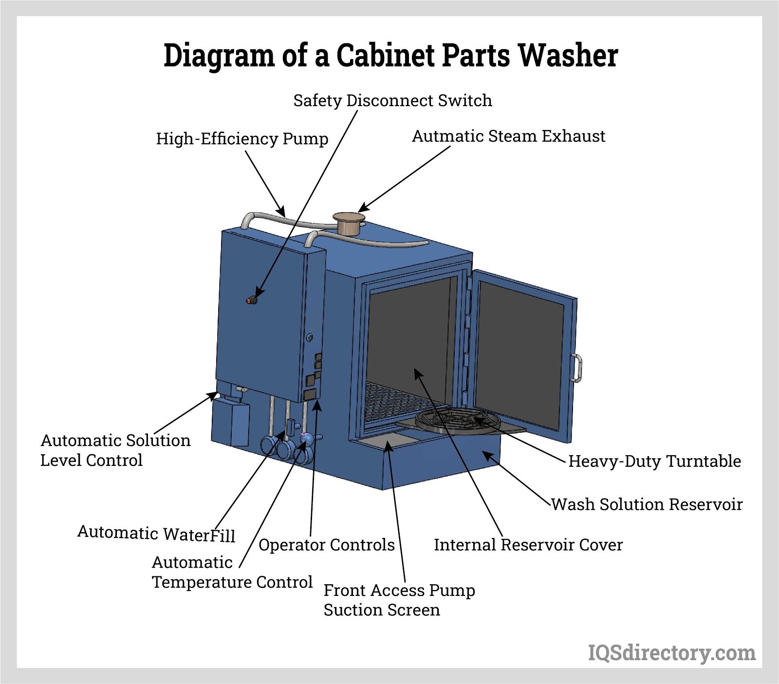 Types of Parts Washers