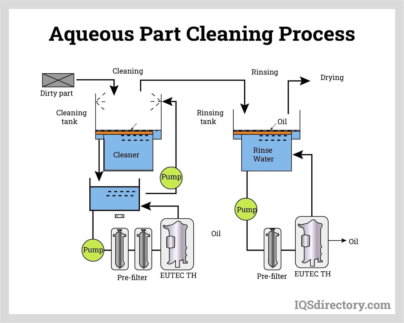 Aqueous Part Cleaning Process