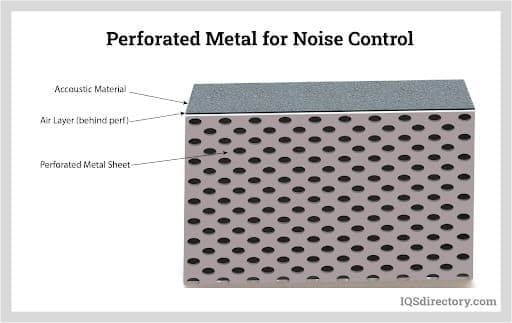 Perforated Metal for Noise Control