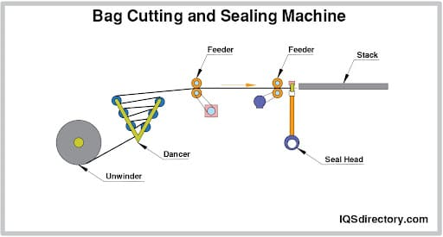 Bag Cutting and Sealing Machine