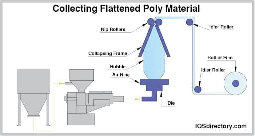 Collecting Flattened Poly Material