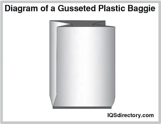 Diagram of a Gusseted Plastic Baggie