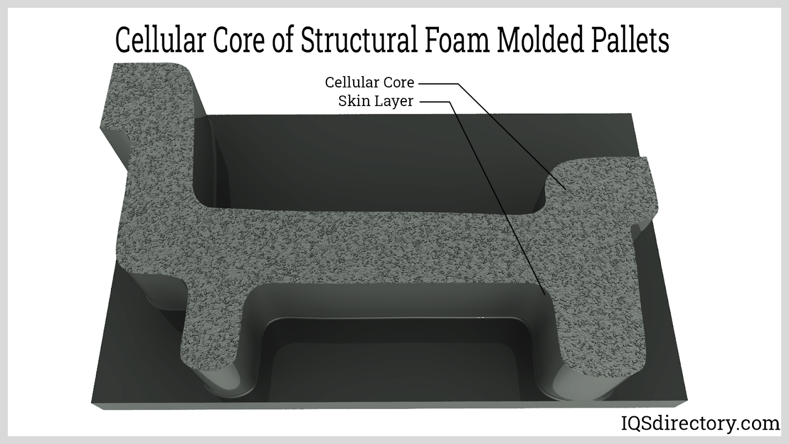 Cellular Core of Structural Foam Molded Pallets
