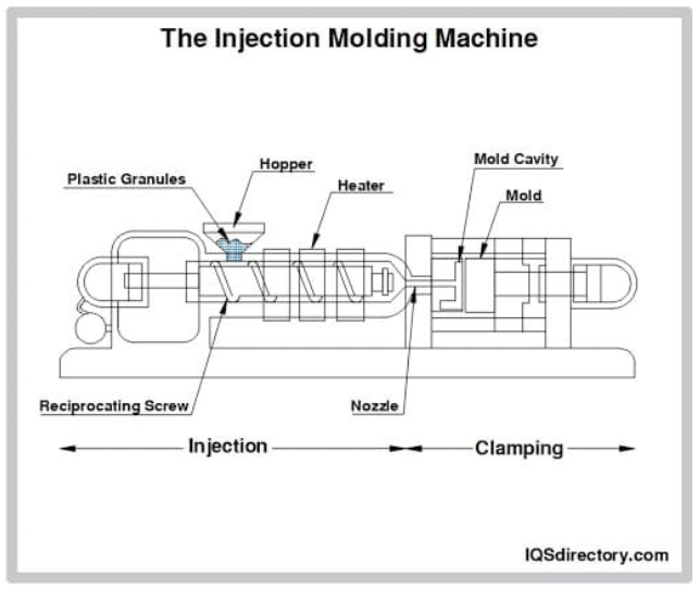 The Injection Molding Machine