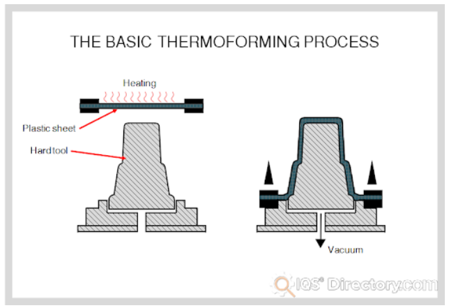 The Basic Thermoforming Process