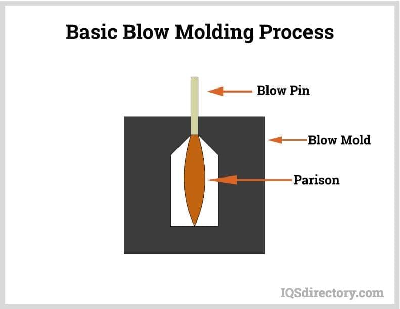 Basic Blow Molding Process