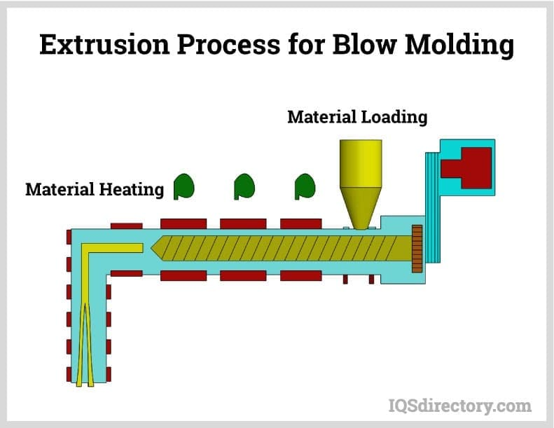 Extrusion Process for Blow Molding