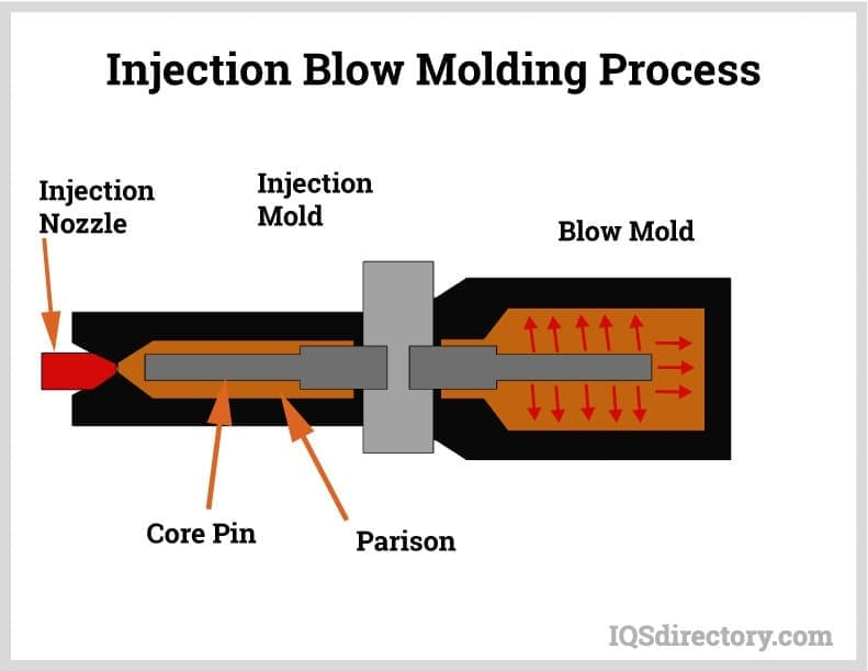 Injection Blow Molding Process