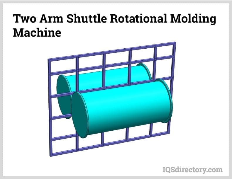 Two Arm Shuttle Rotational Molding Machine