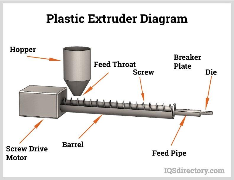 Plastic Extruder Diagram
