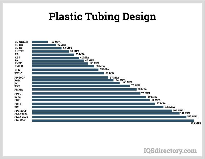 Plastic Tubing Design