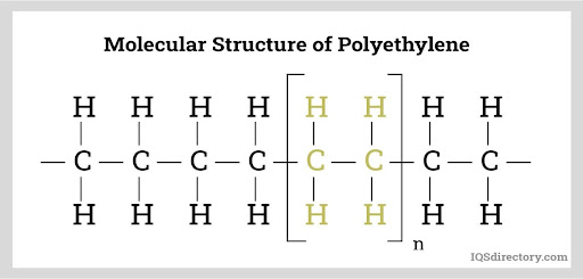Molecular Structure of Polyethylene