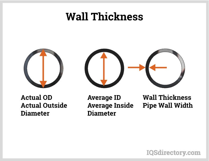 Wall Thickness