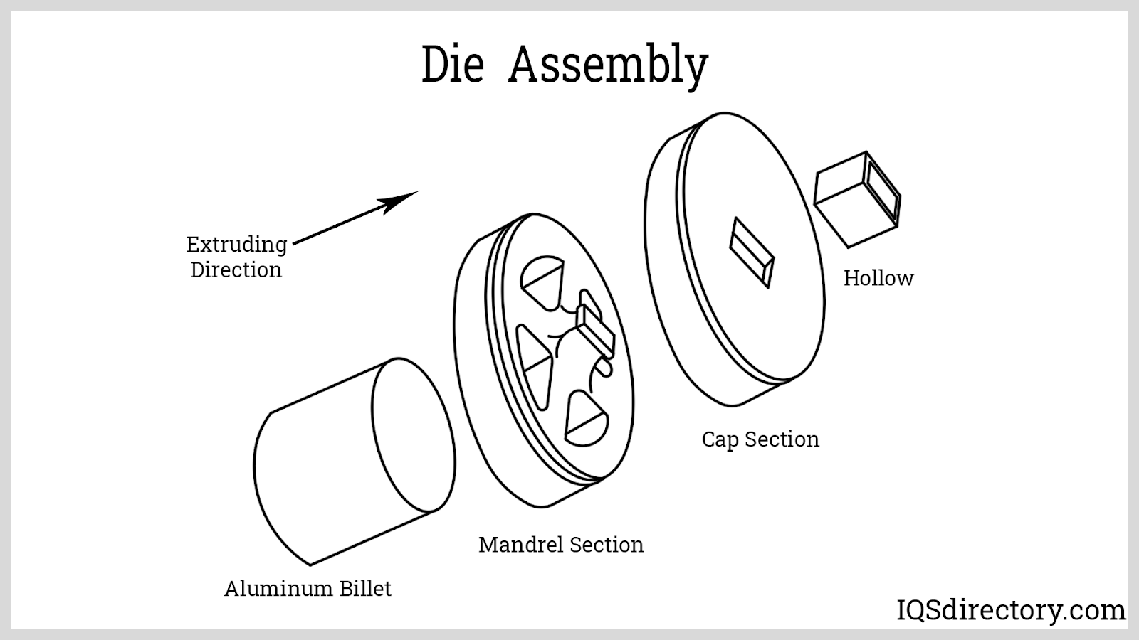 Die Assembly