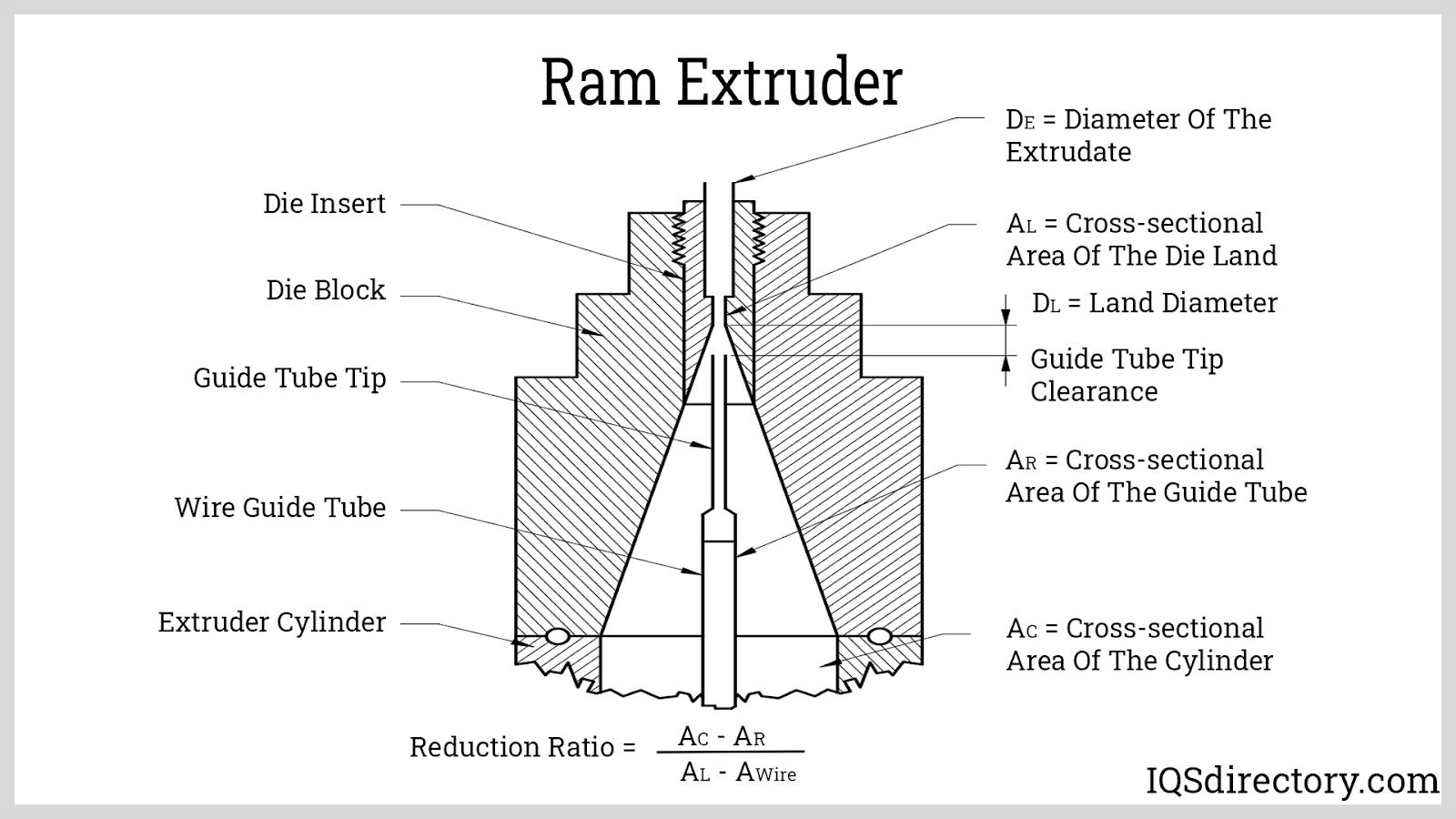 Ram Extruder