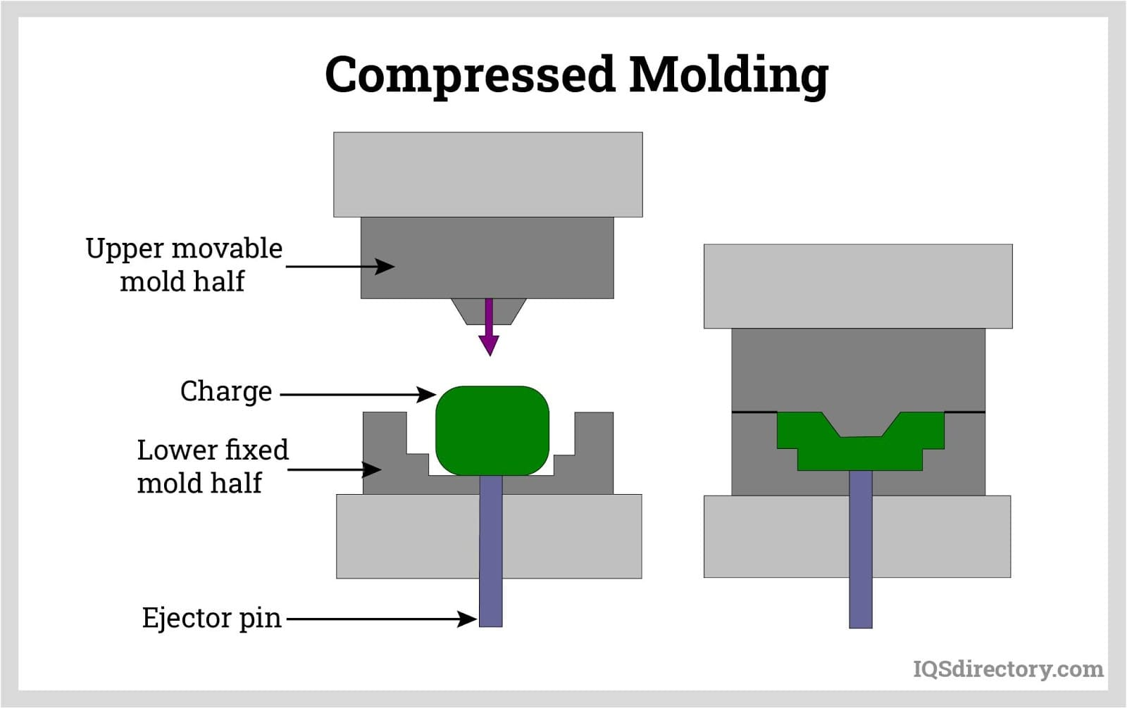 Compressed Molding