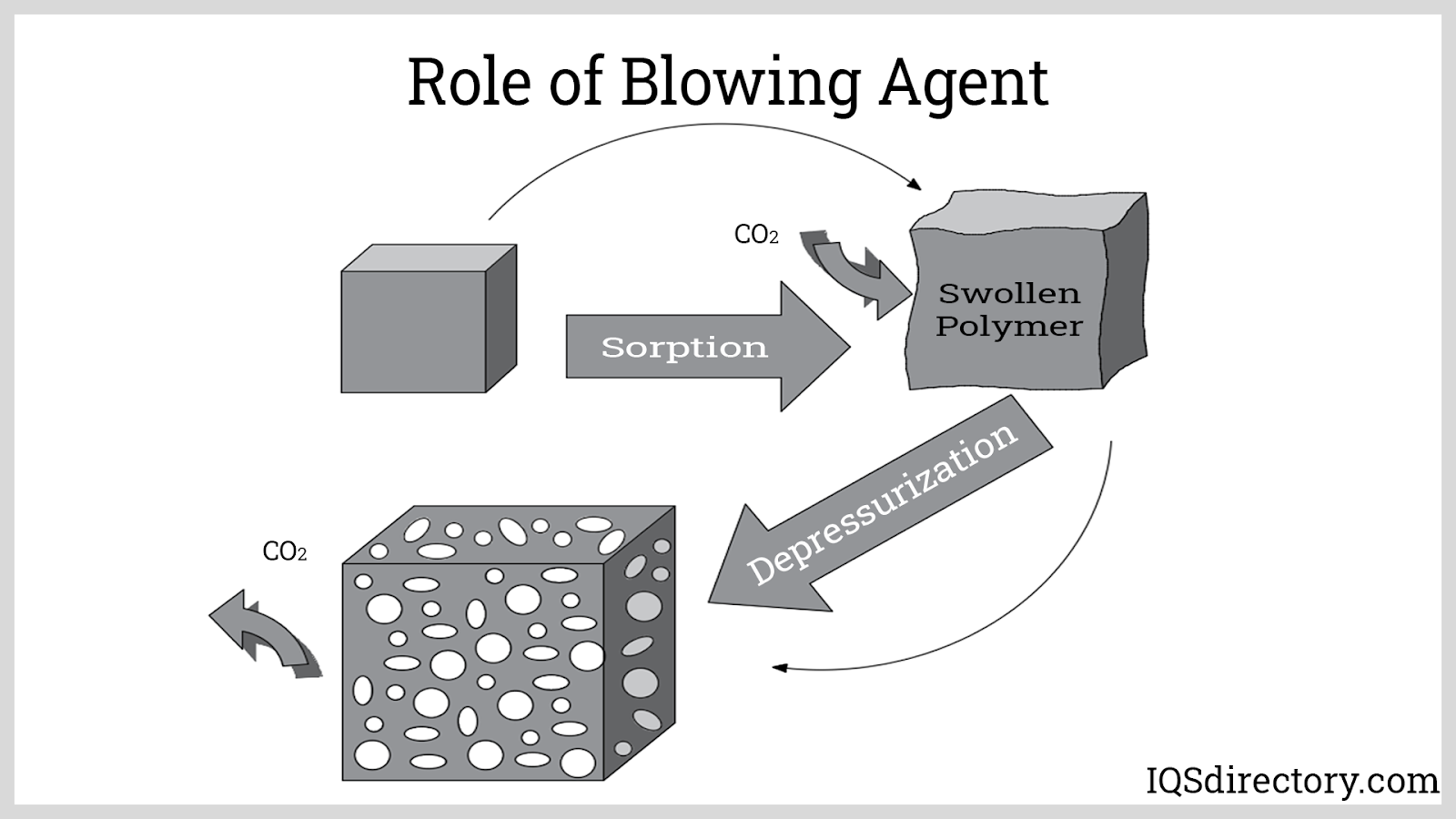 Role of Blowing Agent