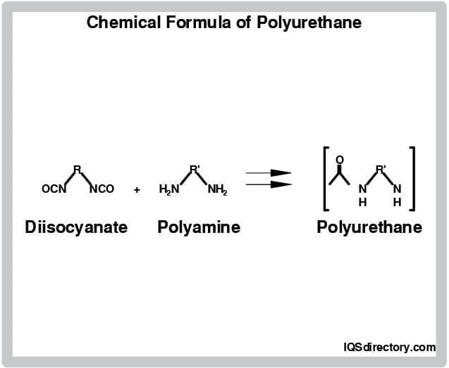 Chemical Formula of Polyurethane